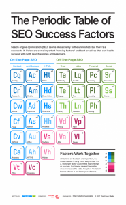 Periodic Table of SEO Success Factors from Search Engine Land